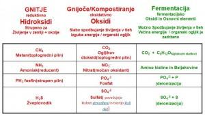 PRAVILNO in NE PRAVILNO KOMPOSTIRANJE Organske mase
